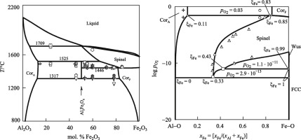 Calculated phase diagrams and thermodynamic properties of the al2o3 graphical abstract ccuart Images