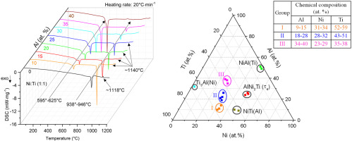 Phase Evolution During The Reactive Sintering Of Ternary Al Ni Ti