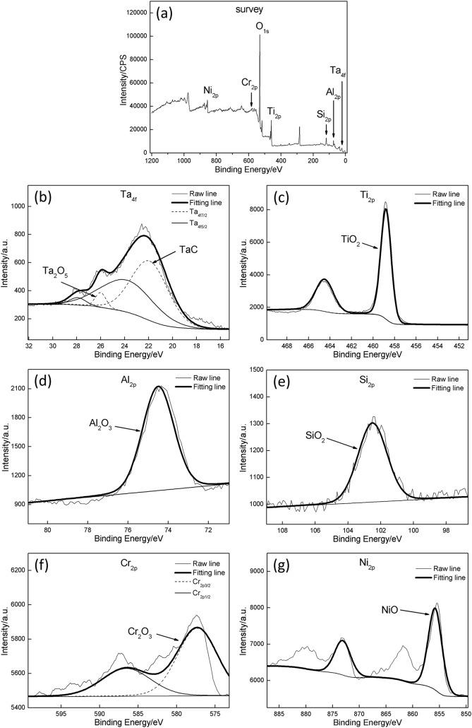 Oxidation behaviors of the TiNi/Ti2Ni matrix composite coatings with