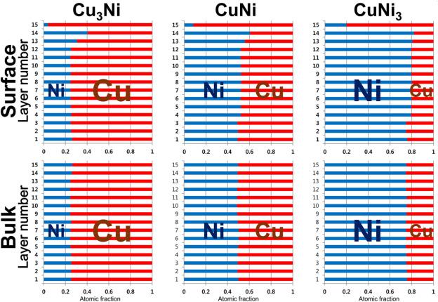 Wettability of Ag nanocluster on Cu-Ni alloys: A