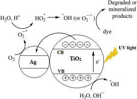 preparation of azo dyes