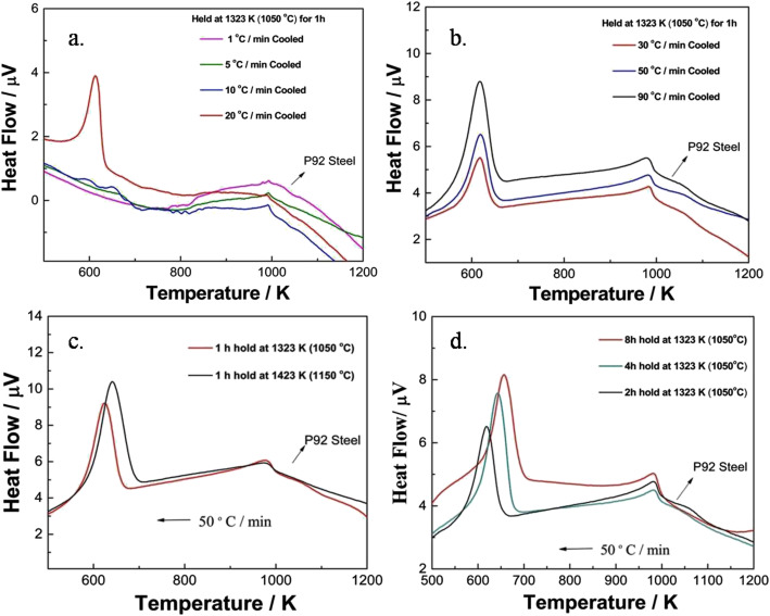 Influence of tungsten on transformation characteristics in p92 fig ccuart Image collections
