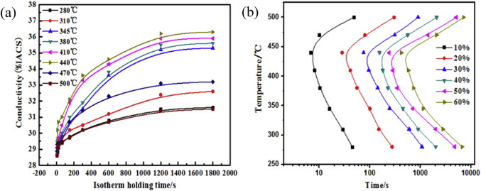 Investigation of quench sensitivity of high strength 2219 aluminum fig ccuart Images
