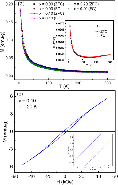 The 10% Gd and Ti co-doped BiFeO3: A promising multiferroic