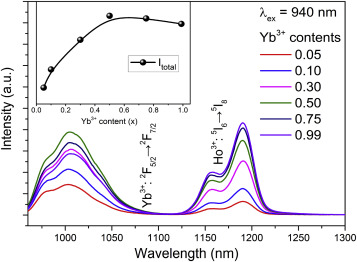 Single-band near-infrared quantum cutting of Ho3+-Yb3+ codoped ... on counter flow, counter sign, counter display, counter cartoon, counter application, counter animation,