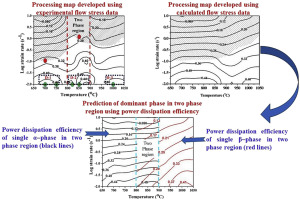 a novel approach to understand the deformation behavior in two phase
