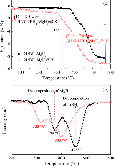 Effect of LiBH4 on hydrogen storage properties of magnesium