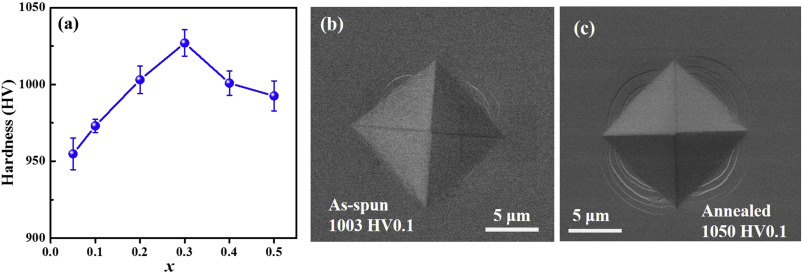 Excellent soft magnetic fe co b based amorphous alloys with fig 11 fandeluxe Gallery