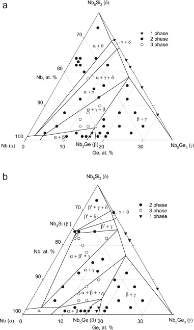 Experimental And Thermodynamic Assessment Of The Ge Nb Si Ternary