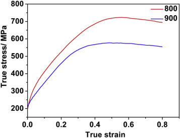 Effect of hot deformation on and phase precipitation of fig ccuart Images