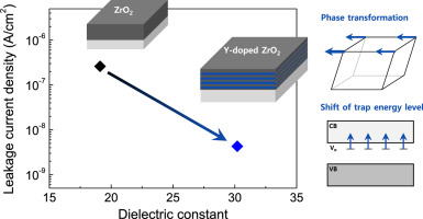Atomic layer deposition of Y-stabilized ZrO2 for advanced