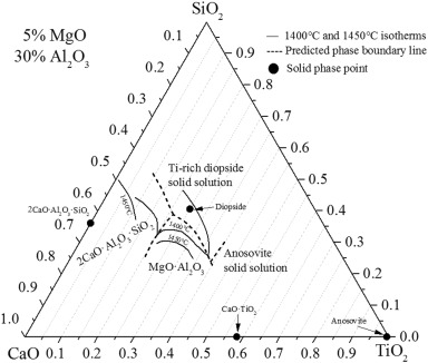 Phase Equilibria Of Cao Sio2 5wtmgo 30 Wtal2o3 Tio2 System At