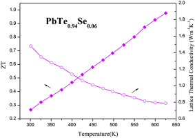 Enhanced thermoelectric performance of Se-doped PbTe bulk