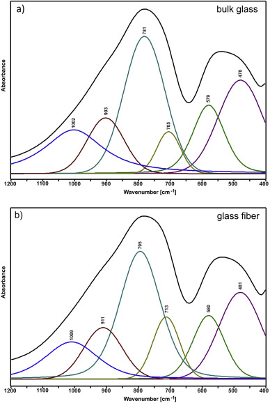 Structural And Luminescent Properties Of Germanate Glasses And