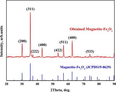 High saturation magnetization Fe3O4 nanoparticles prepared