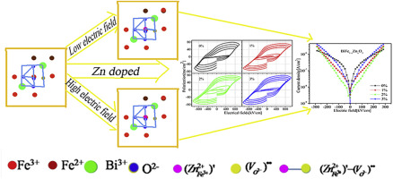 Enhanced leakage and ferroelectric properties of Zn-doped