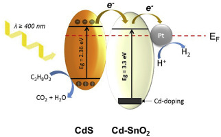 Cd-doped SnO2/CdS heterostructures for efficient application in