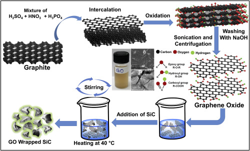 Synthesis, characterization of graphene oxide wrapped