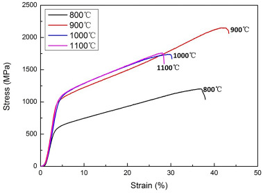 Phase transition, microstructure and mechanical properties