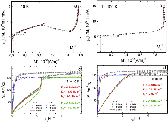 Intrinsic magnetic properties of hydrided and non-hydrided