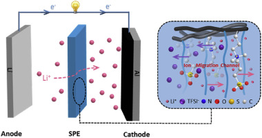 High-performance solid polymer electrolytes for lithium ion