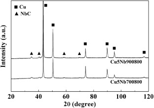 Bulk Cu-NbC nanocomposites with high strength and high electrical