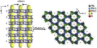 Pb8M(BO3)6 (M = Mg, Ca): Two new borates with large birefringence
