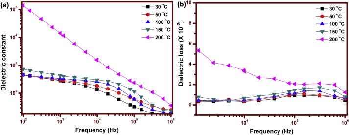 Fabrication of miniaturized high bandwidth dielectric