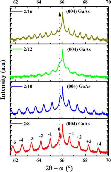 lateral alignment of epitaxial quantum dots schmidt oliver g