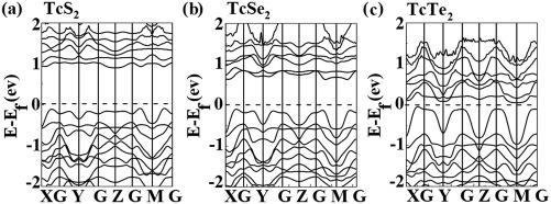 Thermoelectric properties of TcX2(X=S, Se, Te) - ScienceDirect