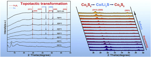 Novel Layered Double Hydroxide Precursor Derived High Co9s8 Content