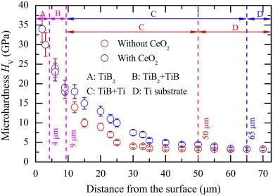 Characteristics of surface layers on Ti6Al4V alloy borided