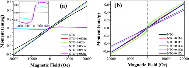 Effect of doping on the structural, magnetic, and ferroelectric
