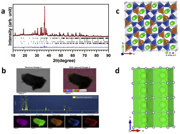 Identification of a narrow band red light-emitting phosphor