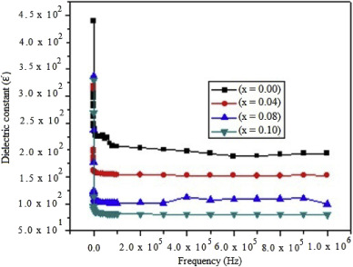 Structural and dielectric properties of Gd-Zn substituted