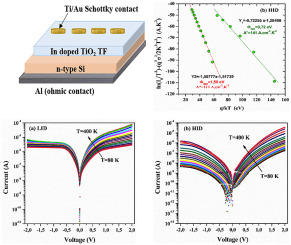 Effect of indium doping on the electrical and structural properties