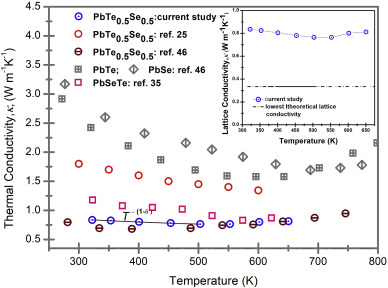 High efficient nanostructured PbSe0 5Te0 5 exhibiting broad