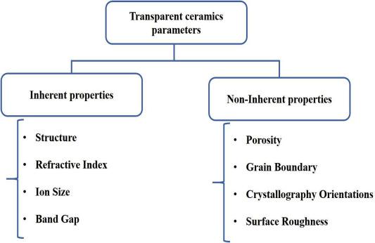 Structure-transmittance relationship in transparent ceramics