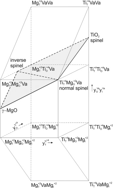 Thermodynamic Assessment Of The Al2o3 Mgo Tio2 System