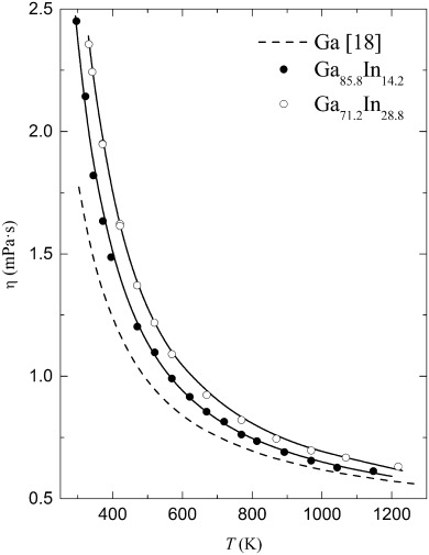 Viscosity Of Ga Rich Alloys In The Ga In Sn System