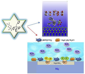 Corrosion inhibition of magnesium alloy in NaCl solution by