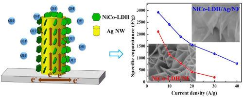 Awesome Self Supported Ultrathin Nico Ldh Nanosheet Array Ag Nanowire Binder Wiring Digital Resources Funapmognl