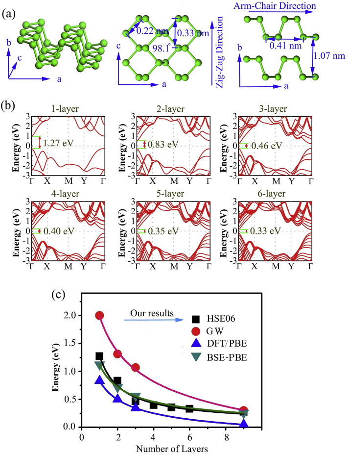 Surface coordination modification and electrical properties