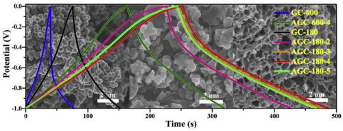 Capacitive Behavior Of Glucose Derived Porous Activated