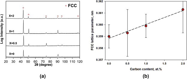 Effect of carbon on cryogenic tensile behavior of CoCrFeMnNi