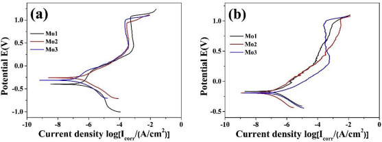 Effect of Mo and aging temperature on corrosion behavior of