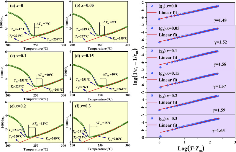 Investigation of high piezoelectric properties of KNNSb
