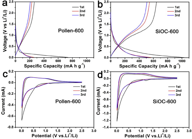 Rose Pollens As Sustainable Biotemplates For Porous Sioc