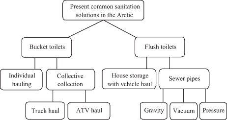 A review of wastewater handling in the Arctic with special