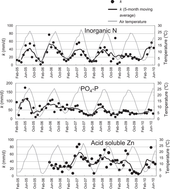 Purification performance of a shallow free-water-surface constructed